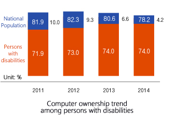Computer ownership trend among persons with disabilities(year2011:Persons with disabilities 71.9% National Population 81.9%(10.0% gap), year2012:Persons with disabilities 73.0% National Population 82.3%(9.3% gap), year2013:Persons with disabilities 74.0% National Population 80.6%(6.6% gap), year2014:Persons with disabilities 74.0% National Population 78.2%(4.2% gap))