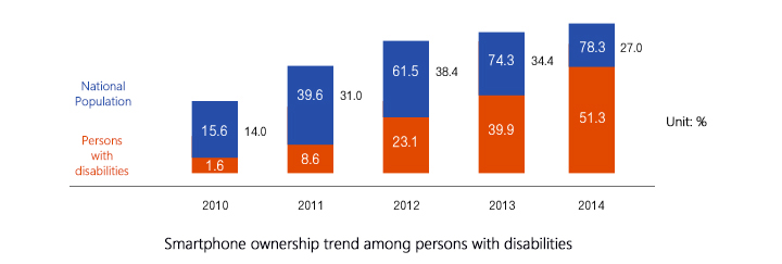 martphone ownership trend among persons with disabilities (year2010:Persons with disabilities 1.6% National Population 15.6%(14.0% gap), year2011:Persons with disabilities 8.6% National Population 39.6%(31% gap), year2012:Persons with disabilities 23.1% National Population 61.5%(38.4% gap), year2013:Persons with disabilities 39.9% National Population 74.3%(34.4% gap), year2014:Persons with disabilities 51.3% National Population 78.3%(27% gap))